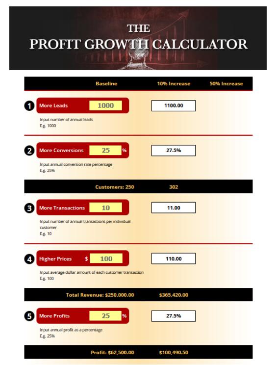 The Profit Growth Calculator